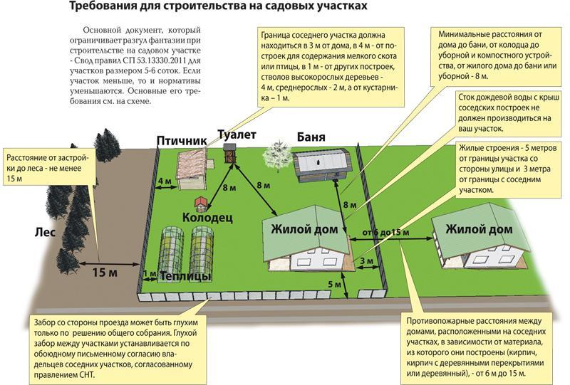 нормы строительства дома на участке