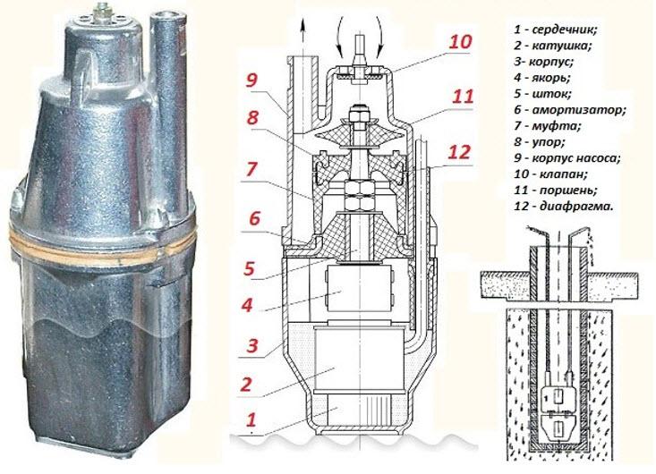 Составные части погружного вибрационного насосного устройства фото