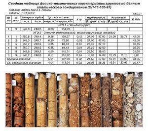 Инженерно–геологические изыскания участка