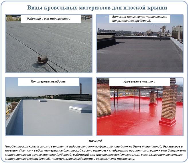 Кровельные материалы для плоских крыш