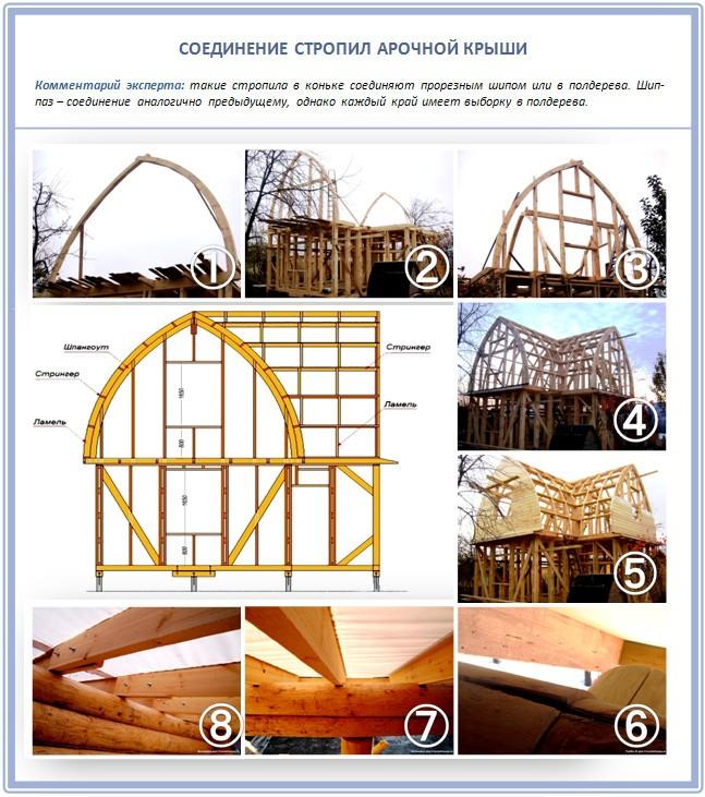 Стропила арочной крыши