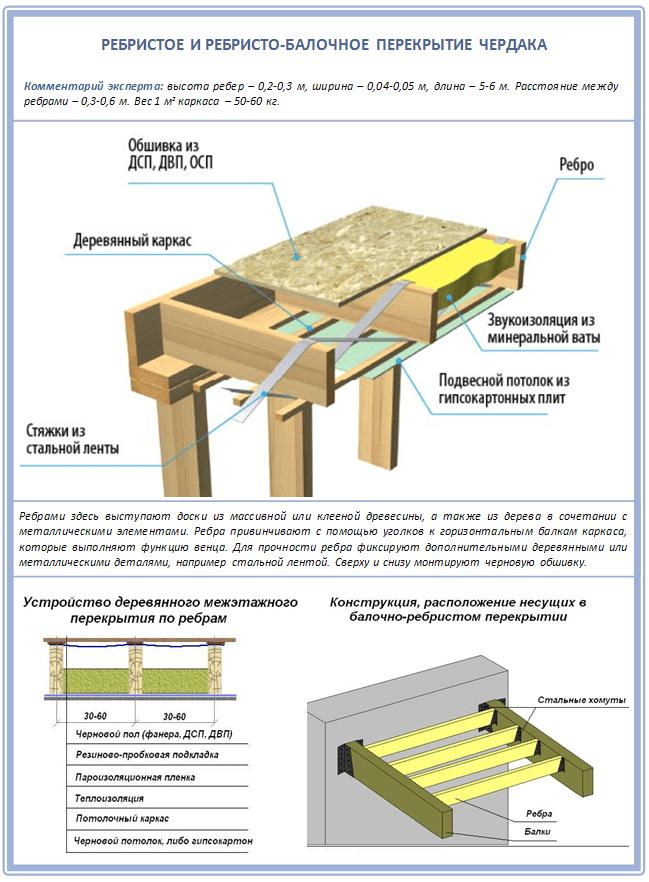 Структура балочно-ребристого перекрытия