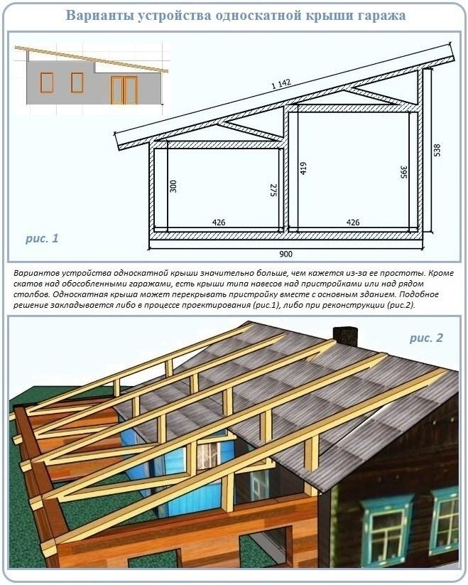 Правила, которым необходимо следовать в ходе обустройства односкатных крыш