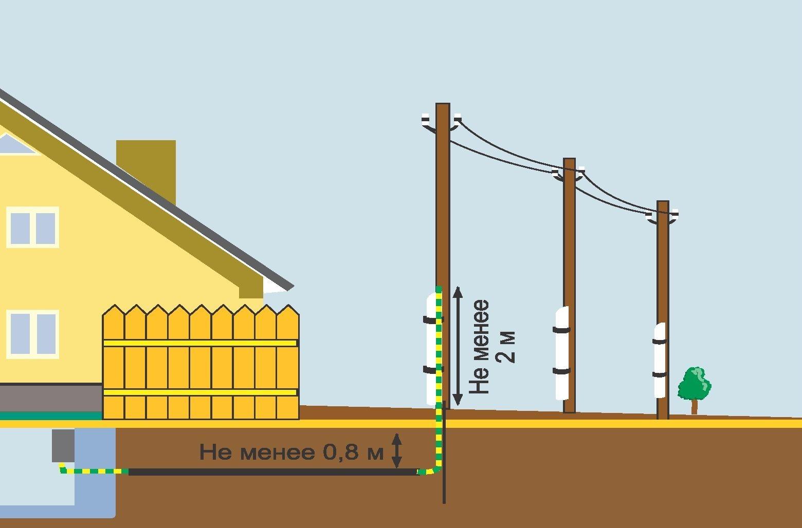 Подземный способ ввода электричества