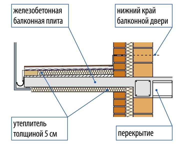 Структура балконной плиты