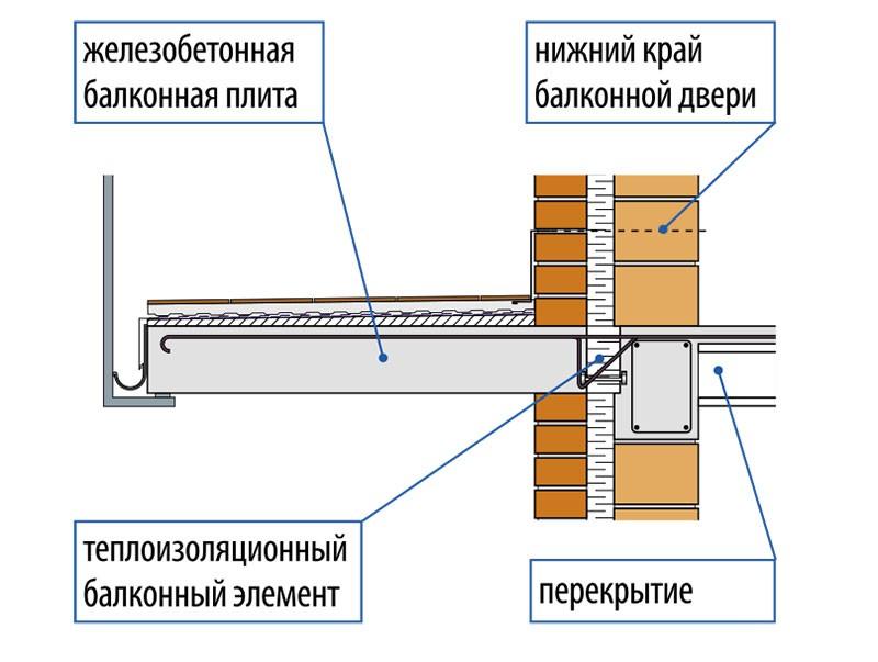 Как утеплить балкон и балконную плиту, чтобы сберечь тепло в.