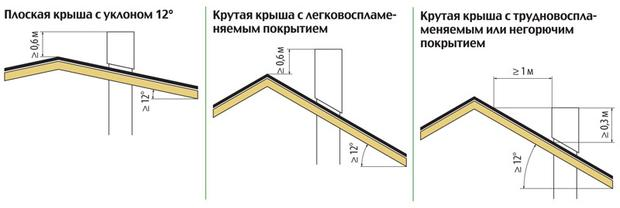 Размещение труб на крыше
