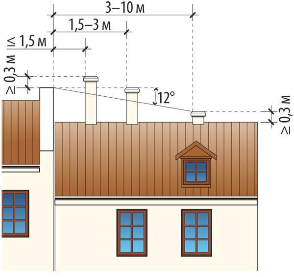 Как установить трубу, если крыша имеет сложную конфигурацию