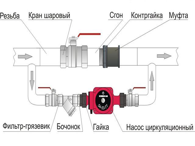 Схема установки циркуляционного насоса в отопительную систему