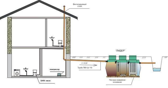 Самотечная схема отвода очищенных сточных вод в придорожную канаву