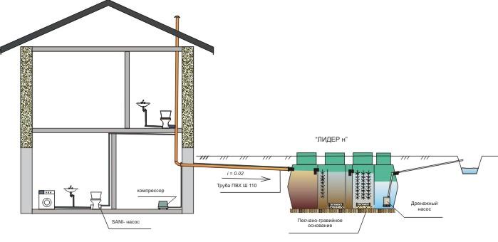 Схема системы наружной канализации с применением КНС (канализационной насосной станции) на фекальный сток