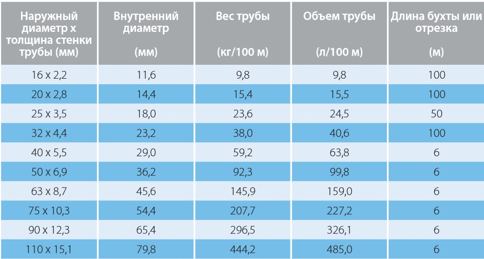Трубы Uponor Wirsbo evalPE-Xa для радиаторного отопления, серия S3,2, 10 бар