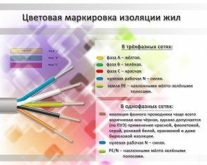 Цветовая маркировка проводов в сетях 220 и 380В