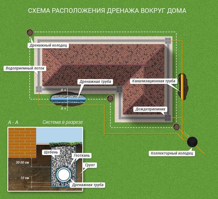 Схема устройства дренажа вокруг дома фото