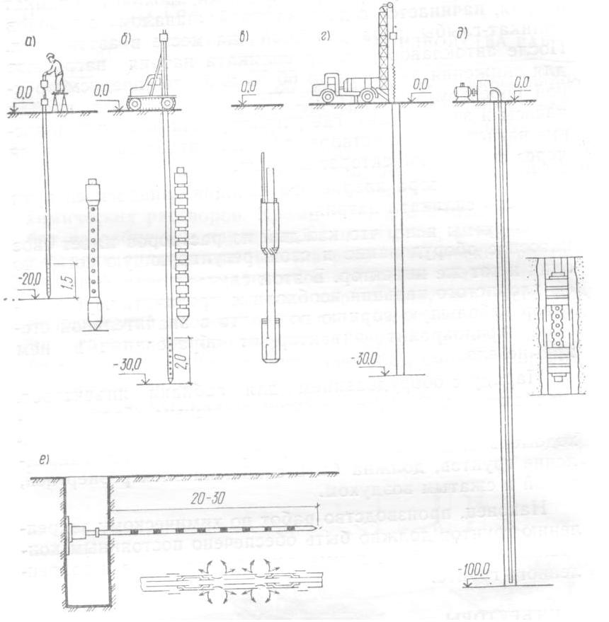 Схемы погружения инъекторов