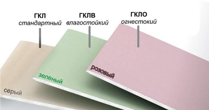Перегородка из гипсокартона: разновидности материала