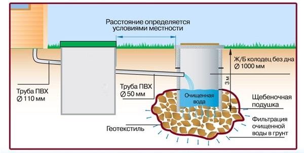 Метод очистки образующихся сточных вод: агрессивные стоки отводятся во вторую емкость