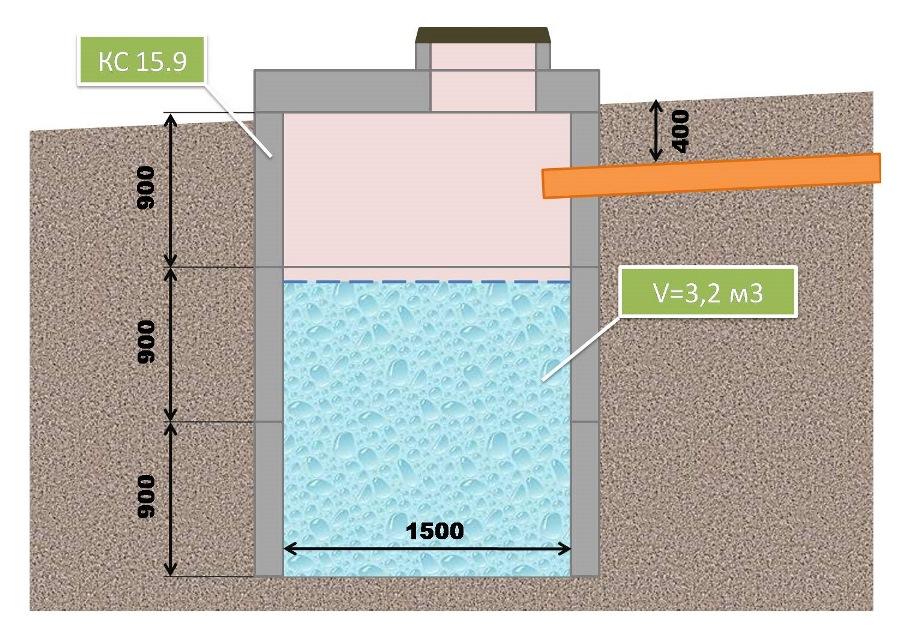 Схема простейшего септика, не имеющего запаха