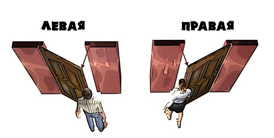 дверь правая или левая