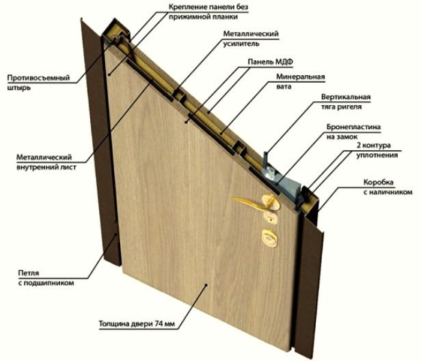 Звукоизоляция дверей - состав