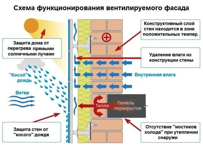 Вентиляционный фасад - принцип действия