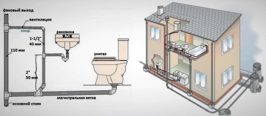 Внутридомовая канализация: состав