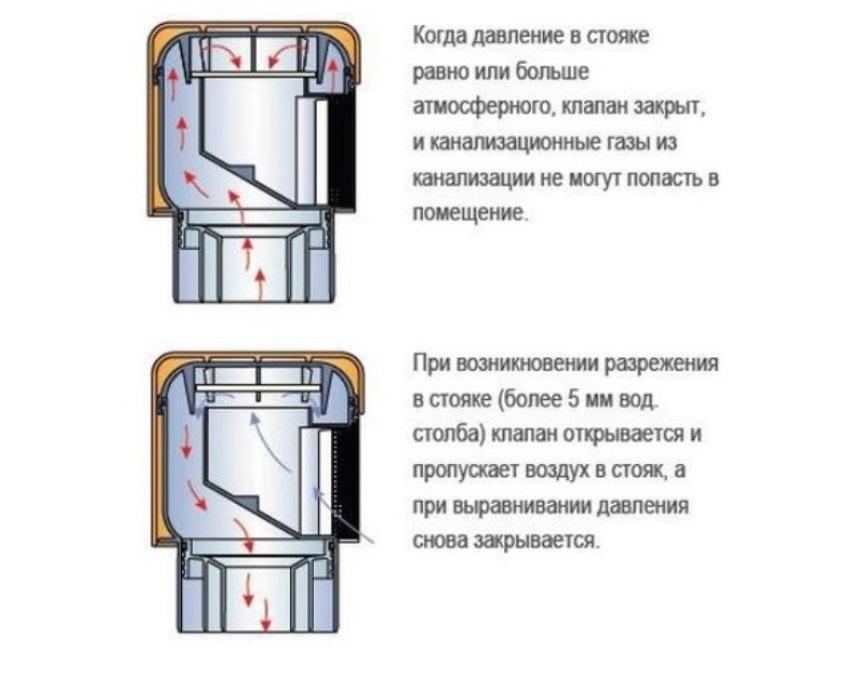 Работа вакуумного клапана