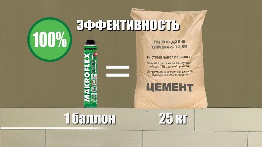 пена цемент в баллонах