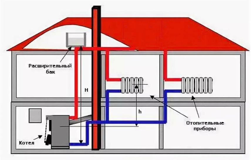 Газовая система отопления - Состав