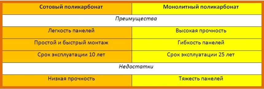 Сравнение поликарбонатов