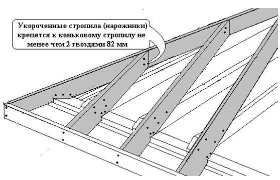 Листовой материал обрешетки
