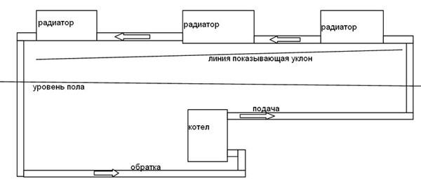 система отопления, схемы и