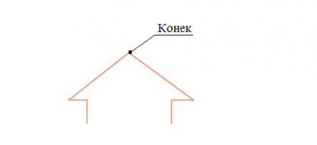 Крыша каркасного дома. Каркасный дом своими руками