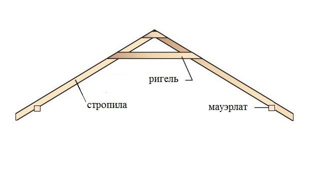 ригель, мауэрлат крыши