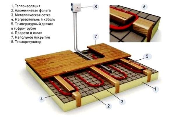Как сделать теплые полы электрические