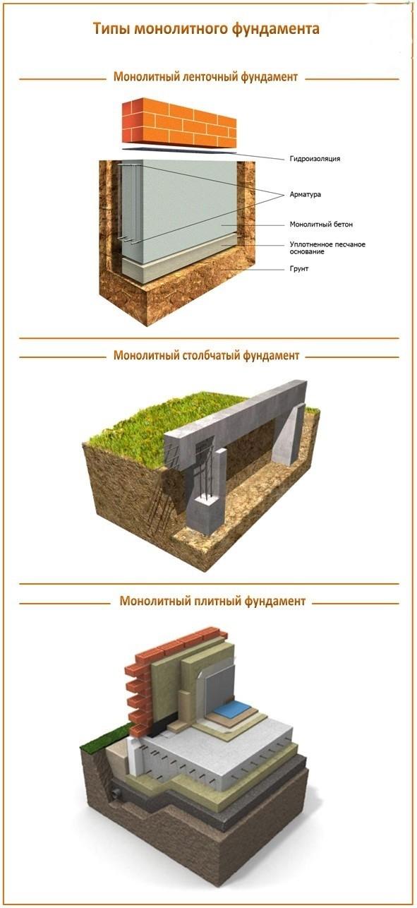 Построить монолитный фундамент своими руками
