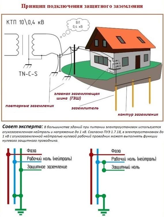 Как сделать рабочий ноль - Shkafs-kupe.ru