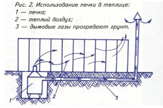 Отапливаемые теплица из поликарбоната своими руками