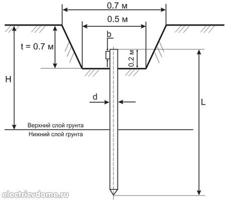 Длина заземляющего стержня