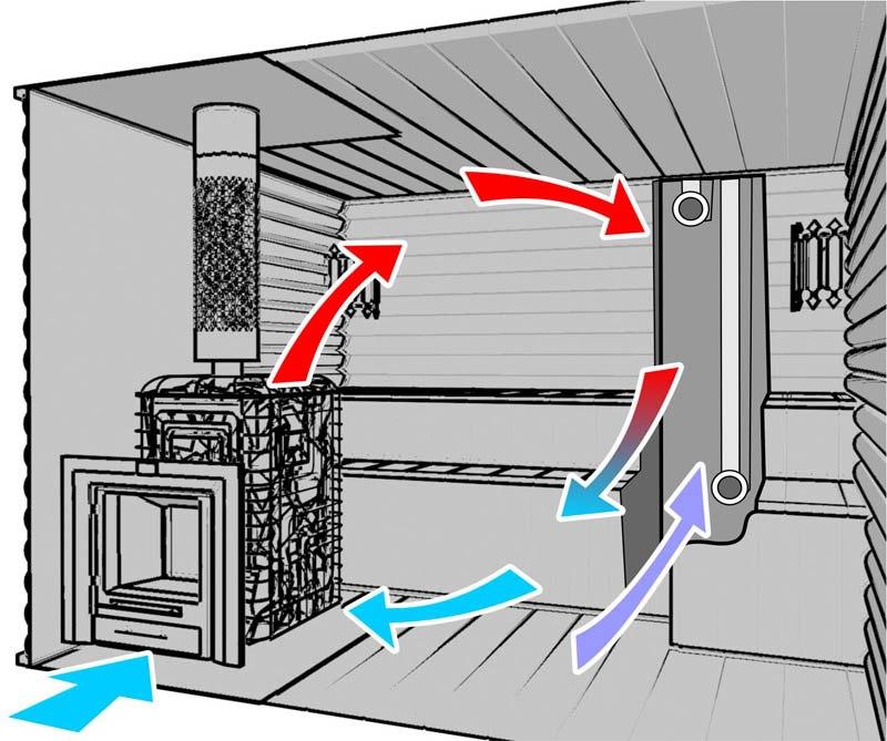 Вентиляция в сауне с электрокаменкой своими руками 6