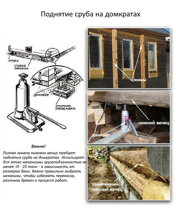 Как заменить нижний венец каркасного дома - Шина Плюс