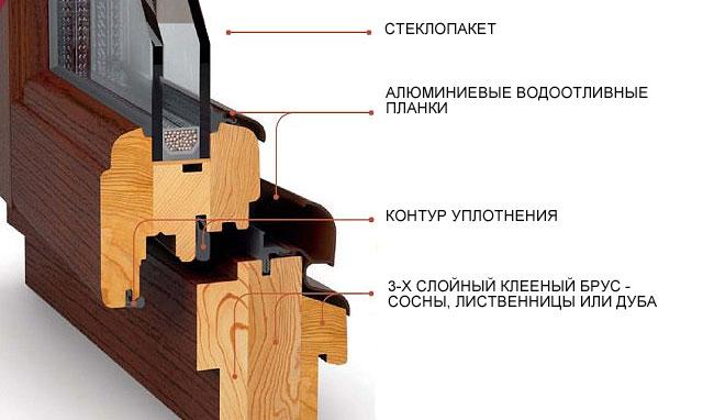 Изготовление деревянных стеклопакетов своими руками