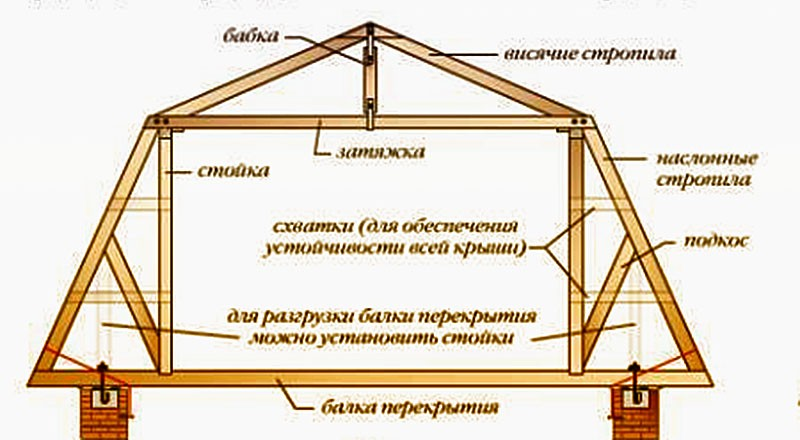 Своими руками сделать мансардную крышу для своего дома