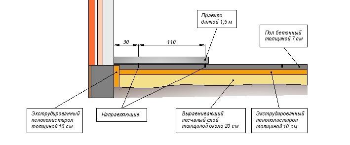 Как сделать полы с бетонным основанием 721