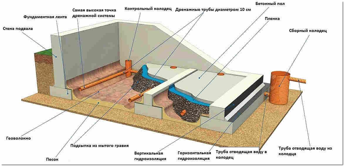 Как сделать дренаж под домом