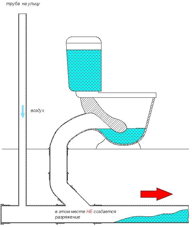 Как сделать вентиляцию на канализацию 90