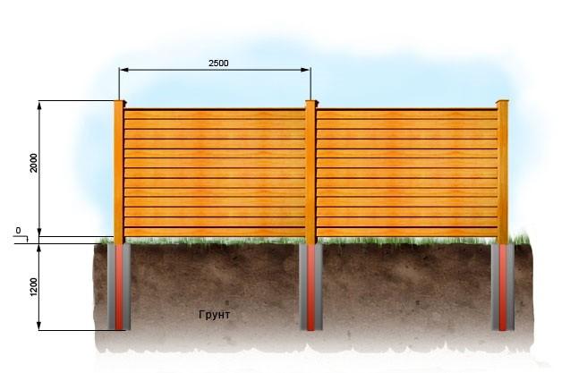 Как построить забор из необрезной доски