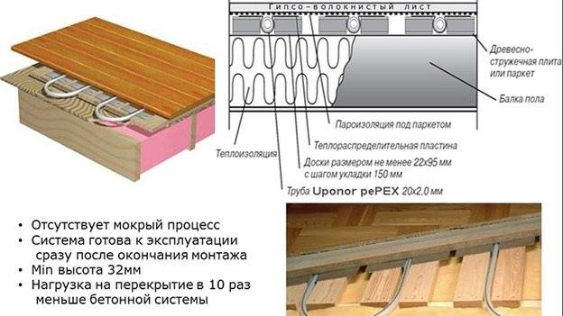 Как сделать водяной теплый пол в деревянном доме видео